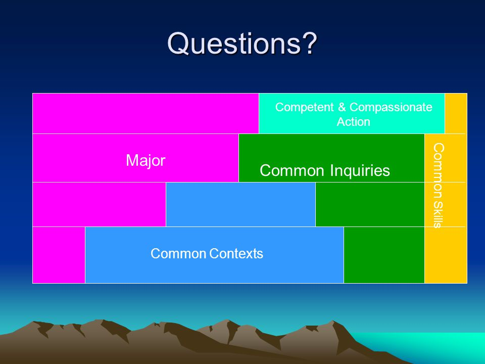 Questions? Common Contexts Common Skills Major Competent & Compassionate Action Common Inquiries