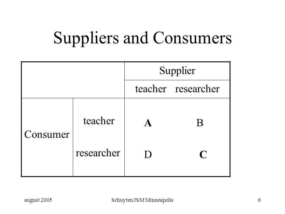 august 2005Schuyten JSM Minneapolis6 Suppliers and Consumers Supplier teacher researcher Consumer teacher researcher A B D C