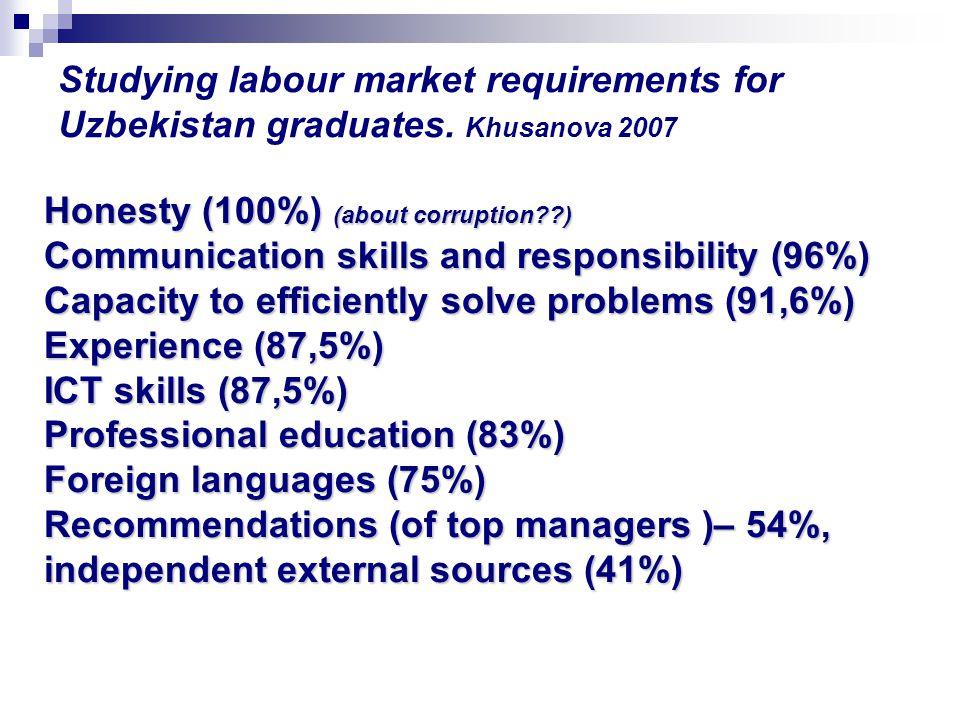 Studying labour market requirements for Uzbekistan graduates. Khusanova 2007 Honesty (100%) (about corruption??) Communication skills and responsibili