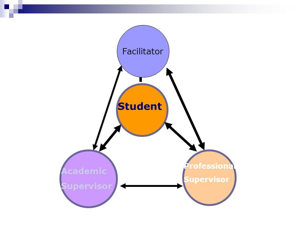 Student Academic Supervisor Professional Supervisor Facilitator