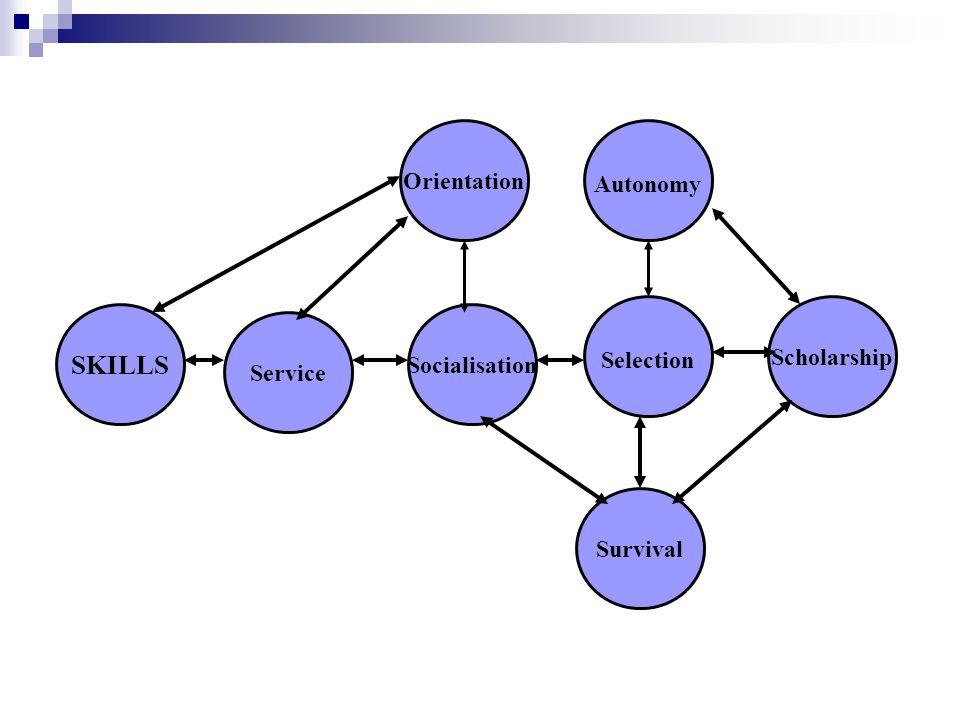Autonomy Selection Scholarship Survival Socialisation Orientation Service SKILLS