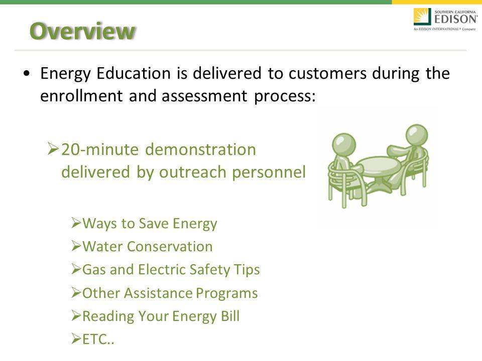 Energy Education is delivered to customers during the enrollment and assessment process: 20-minute demonstration delivered by outreach personnel Ways to Save Energy Water Conservation Gas and Electric Safety Tips Other Assistance Programs Reading Your Energy Bill ETC..