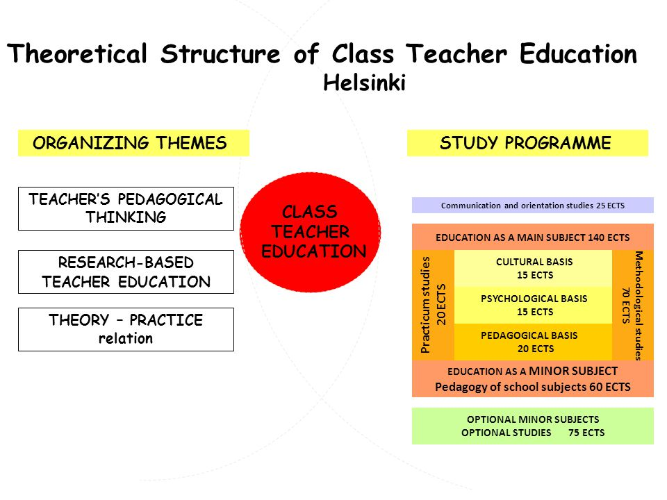 RESEARCH-BASED TEACHER EDUCATION TEACHERS PEDAGOGICAL THINKING STUDY PROGRAMME THEORY – PRACTICE relation CLASS TEACHER EDUCATION Theoretical Structure of Class Teacher Education Helsinki CULTURAL BASIS 15 ECTS PSYCHOLOGICAL BASIS 15 ECTS PEDAGOGICAL BASIS 20 ECTS Practicum studies 20 ECTS Methodological studies 70 ECTS EDUCATION AS A MINOR SUBJECT Pedagogy of school subjects 60 ECTS EDUCATION AS A MAIN SUBJECT 140 ECTS Communication and orientation studies 25 ECTS ORGANIZING THEMES OPTIONAL MINOR SUBJECTS OPTIONAL STUDIES 75 ECTS