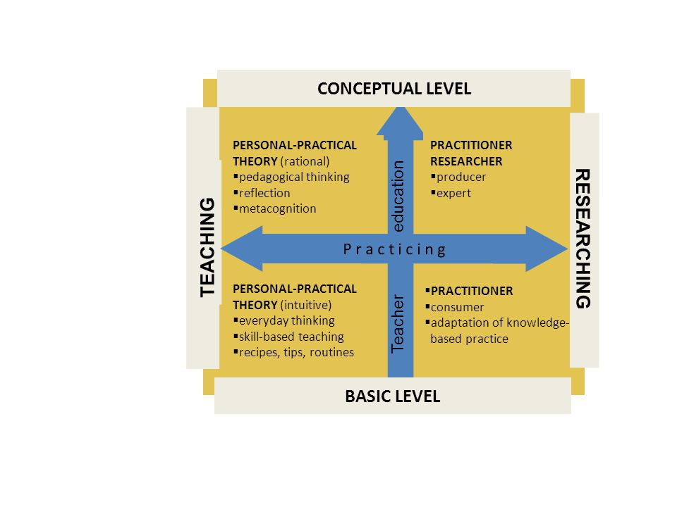 CONCEPTUAL LEVEL BASIC LEVEL TEACHING RESEARCHING PRACTITIONER consumer adaptation of knowledge- based practice PERSONAL-PRACTICAL THEORY (rational) p