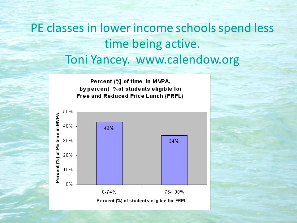 PE classes in lower income schools spend less time being active. Toni Yancey. www.calendow.org