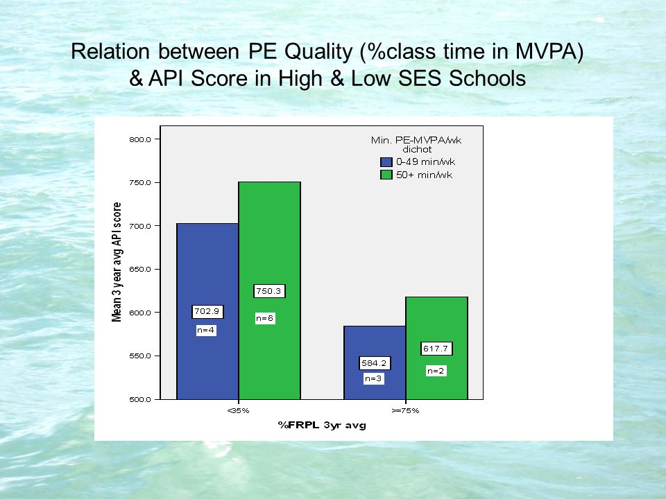 Relation between PE Quality (%class time in MVPA) & API Score in High & Low SES Schools