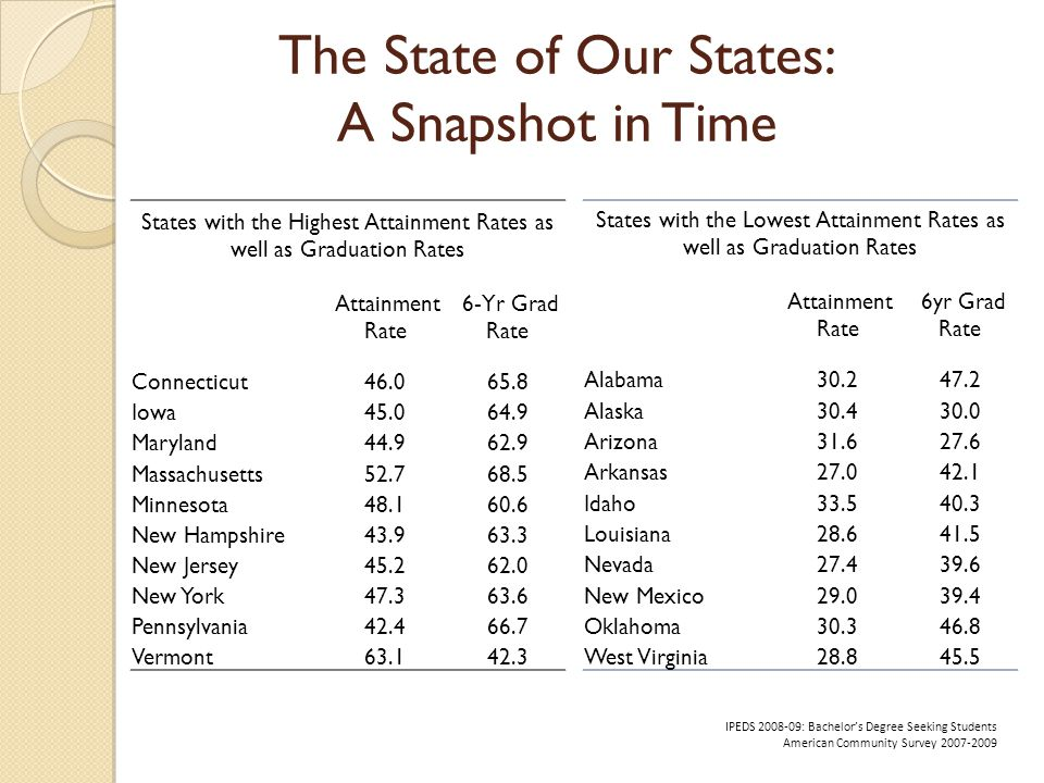 The State of Our States: A Snapshot in Time States with the Lowest Attainment Rates as well as Graduation Rates Attainment Rate 6yr Grad Rate Alabama30.247.2 Alaska30.430.0 Arizona31.627.6 Arkansas27.042.1 Idaho33.540.3 Louisiana28.641.5 Nevada27.439.6 New Mexico29.039.4 Oklahoma30.346.8 West Virginia28.845.5 States with the Highest Attainment Rates as well as Graduation Rates Attainment Rate 6-Yr Grad Rate Connecticut46.065.8 Iowa45.064.9 Maryland44.962.9 Massachusetts52.768.5 Minnesota48.160.6 New Hampshire43.963.3 New Jersey45.262.0 New York47.363.6 Pennsylvania42.466.7 Vermont63.142.3 IPEDS 2008-09: Bachelors Degree Seeking Students American Community Survey 2007-2009