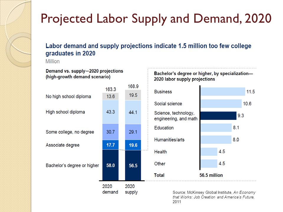 Projected Labor Supply and Demand, 2020 Source: McKinsey Global Institute, An Economy that Works: Job Creation and Americas Future, 2011