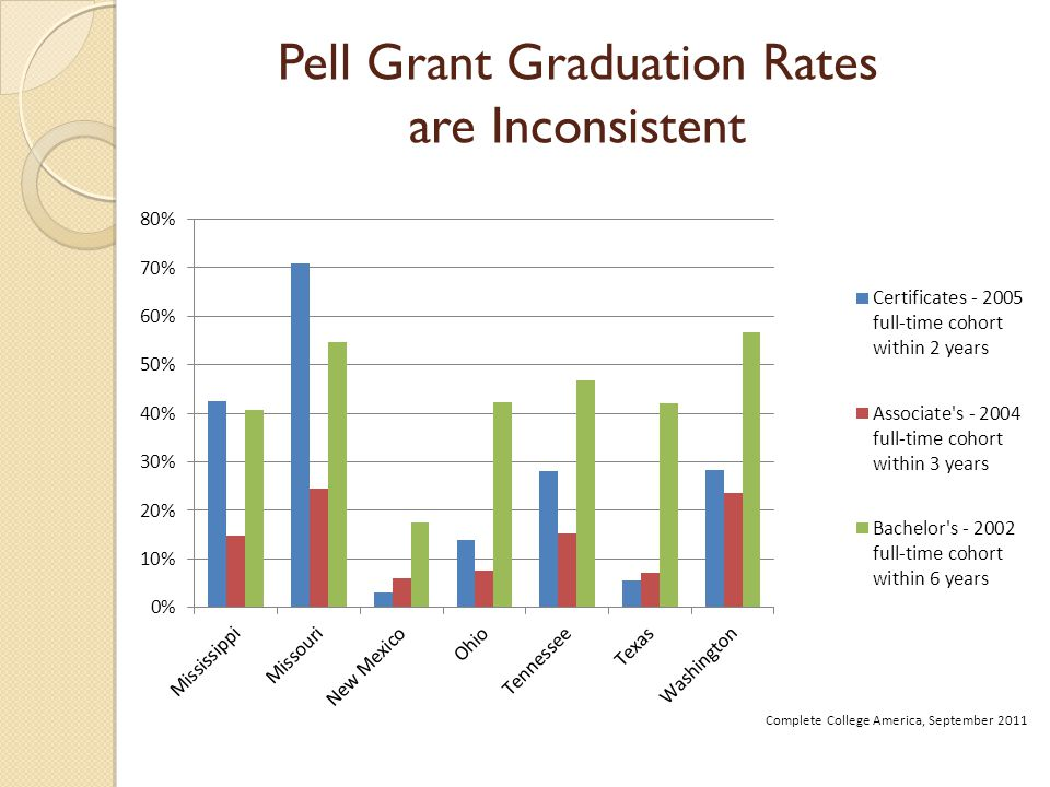 Pell Grant Graduation Rates are Inconsistent