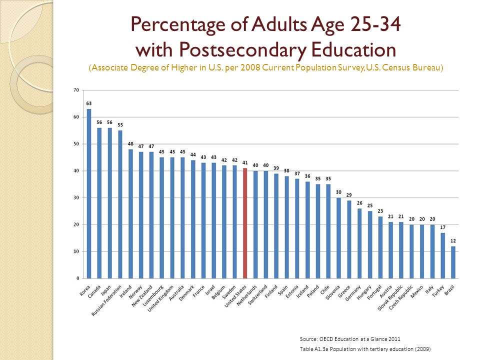 9 Percentage of Adults Age 25-34 with Postsecondary Education (Associate Degree of Higher in U.S.