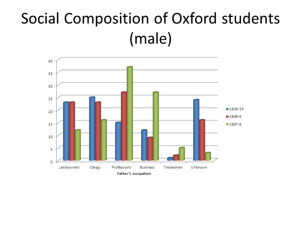 Social Composition of Oxford students (male)