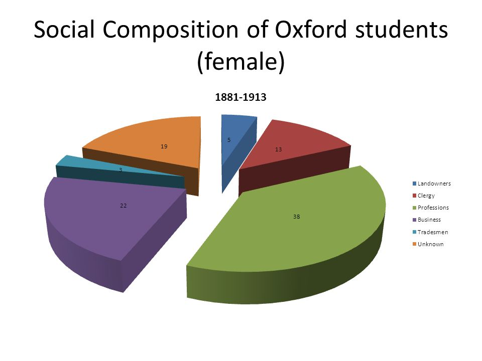 Social Composition of Oxford students (female)