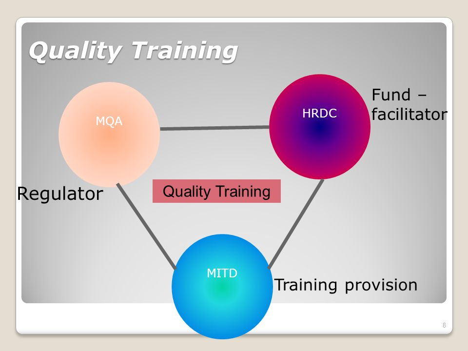 Quality Training 8 MQA HRDC MITD Quality Training Training provision Regulator Fund – facilitator
