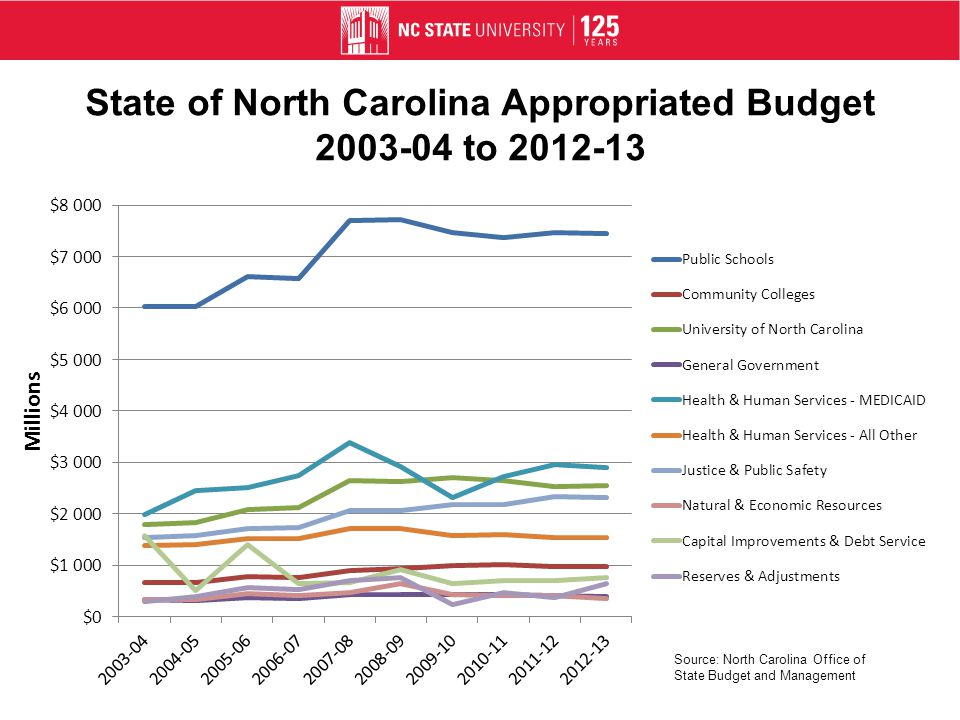 State of North Carolina Appropriated Budget 2003-04 to 2012-13 Source: North Carolina Office of State Budget and Management