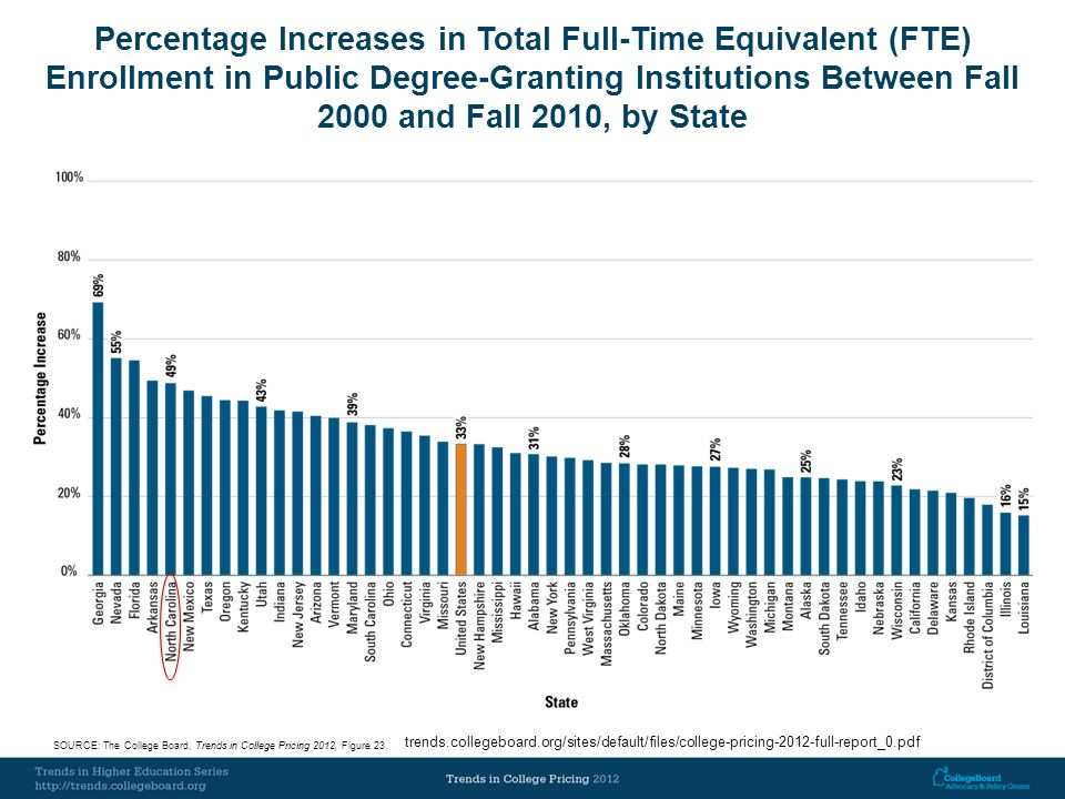 Percentage Increases in Total Full-Time Equivalent (FTE) Enrollment in Public Degree Granting Institutions Between Fall 2000 and Fall 2010, by State SOURCE: The College Board, Trends in College Pricing 2012, Figure 23.