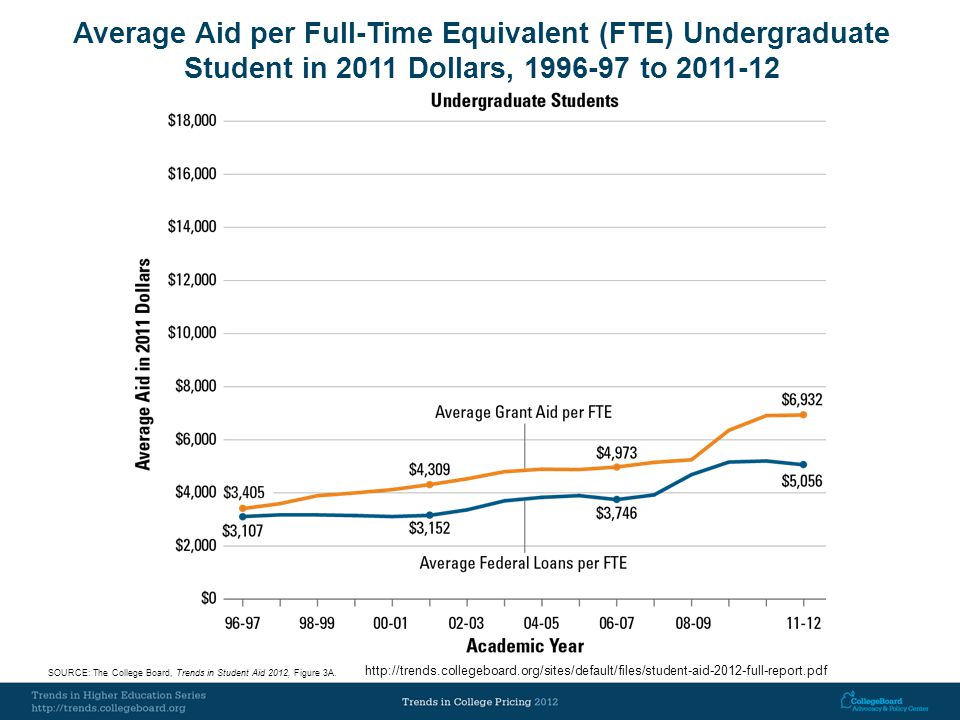 Average Aid per Full-Time Equivalent (FTE) Undergraduate Student in 2011 Dollars, 1996-97 to 2011-12 SOURCE: The College Board, Trends in Student Aid 2012, Figure 3A.