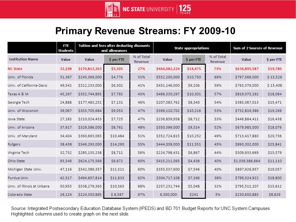 Primary Revenue Streams: FY 2009-10 FTE Students Tuition and fees after deducting discounts and allowances State appropriationsSum of 2 Sources of Revenue Institution Name Value $ per FTE % of Total Revenue Value$ per FTE % of Total Revenue Value$ per FTE NC State32,198 $170,813,363 $5,30527% $466,082,224 $14,47573% $636,895,587 $19,780 Univ.
