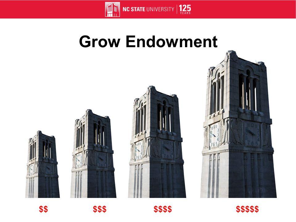 Grow Endowment $$$$$$$$$$$$$$