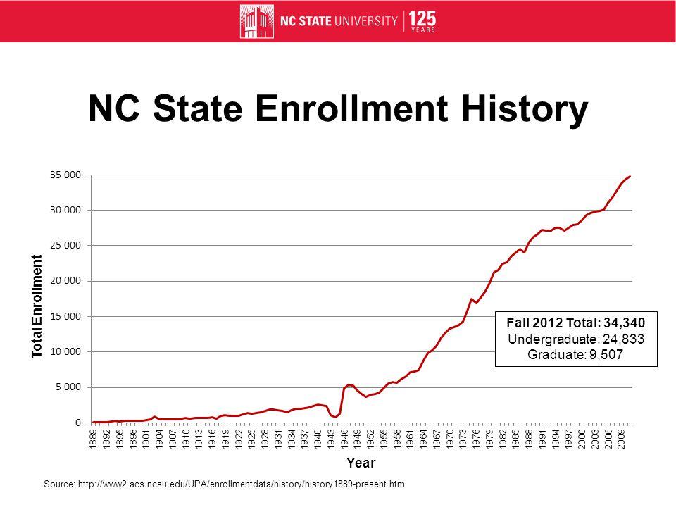 NC State Enrollment History Fall 2012 Total: 34,340 Undergraduate: 24,833 Graduate: 9,507 Source: http://www2.acs.ncsu.edu/UPA/enrollmentdata/history/history1889-present.htm