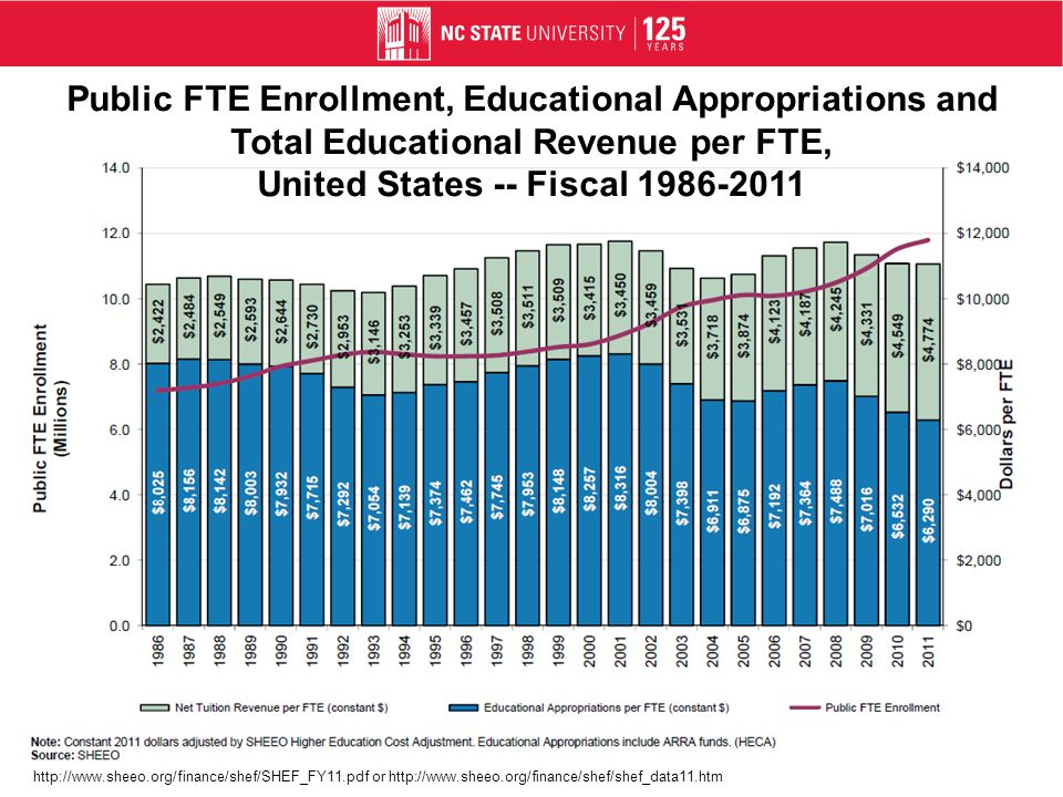 Public FTE Enrollment, Educational Appropriations and Total Educational Revenue per FTE, North Carolina -- Fiscal 1986-2011 http://www.sheeo.org/finance/shef/shef_data11.htm