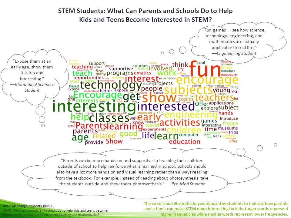 STEM Students: What Can Parents and Schools Do to Help Kids and Teens Become Interested in STEM? Base: All College Students (n=500) Q950: What can par