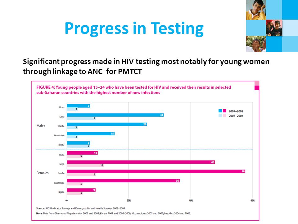 Progress in Testing Significant progress made in HIV testing most notably for young women through linkage to ANC for PMTCT