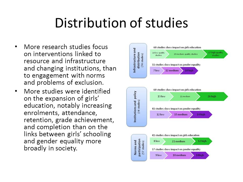 Distribution of studies More research studies focus on interventions linked to resource and infrastructure and changing institutions, than to engagement with norms and problems of exclusion.