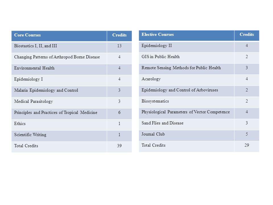 Core CoursesCredits Biostastics I, II, and III13 Changing Patterns of Arthropod Borne Disease4 Environmental Health4 Epidemiology I4 Malaria Epidemiol