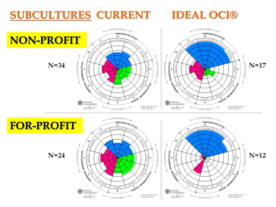 SUBCULTURES CURRENT IDEAL OCI® NON-PROFIT FOR-PROFIT N=34 N=24 N=17 N=12