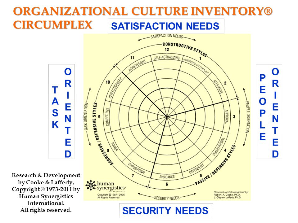 Individual Outcomes Motivation, Performance, Satisfaction, Stress Group Outcomes Teamwork, Inter-Unit Coordination, Unit-level Quality Organizational Outcomes Organizational-level Quality Customer Service Quality External Adaptibility Cooke, 1987 ORGANIZATIONAL OUTCOMES