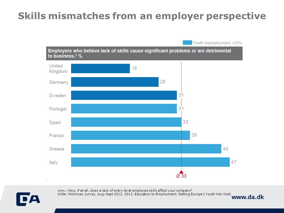 Skills mismatches from an employer perspective Anm.: How, if at all, does a lack of entry-level employee skills affect your company.