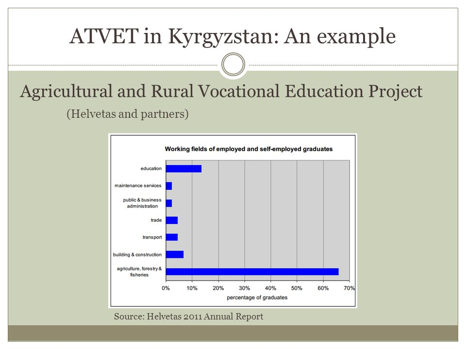 ATVET in Kyrgyzstan: An example Agricultural and Rural Vocational Education Project (Helvetas and partners) Source: Helvetas 2011 Annual Report
