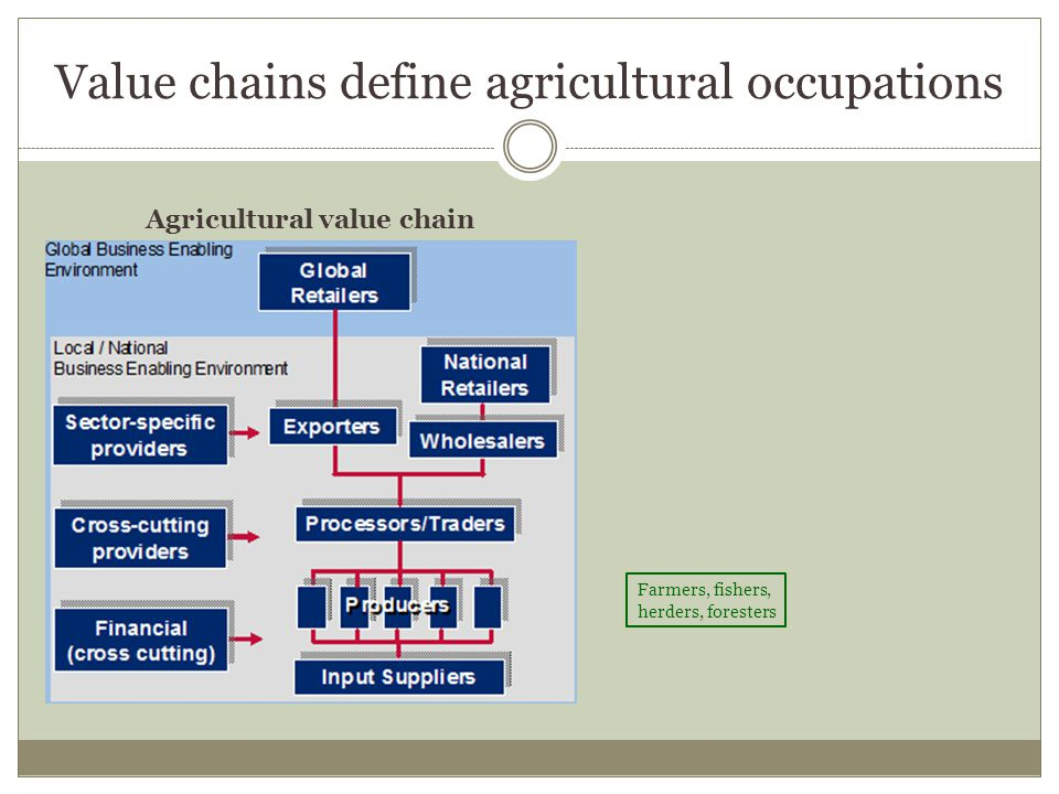 ATVET & agricultural workforce development SWOT analysis of the contributions of ATVET to agricultural workforce development StrengthsWeaknesses Relative cost Responsiveness to demand Provision of relevant skills Accessibility to diverse populations Experiential learning Incorporation of sustainability Lack of continuity with TVET systems Overly narrow and technical focus Marginalization of diverse groups Irrelevant or inaccessible training OpportunitiesThreats Value chains create new types of jobs Increased integration of educational levels Emphasis on rural livelihoods Emphasis on agricultural entrepreneurship Lack of institutional support Changing education priorities Outdated pedagogy Out-migration from agriculture Stigma of vocational education