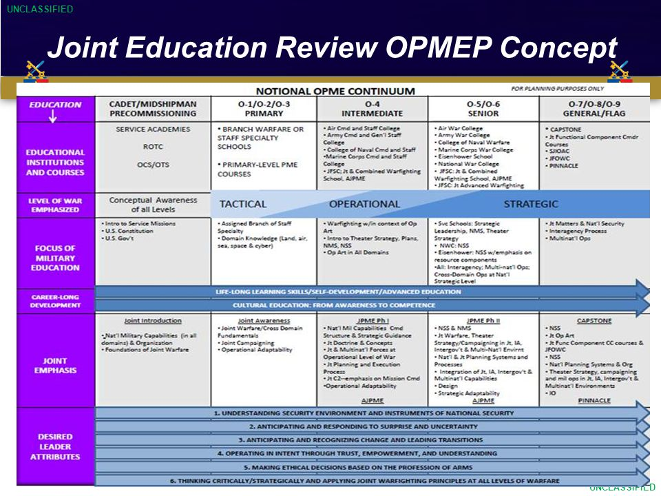 UNCLASSIFIED Educating…Developing…Inspiring UNCLASSIFIED 12 Joint Education Review OPMEP Concept