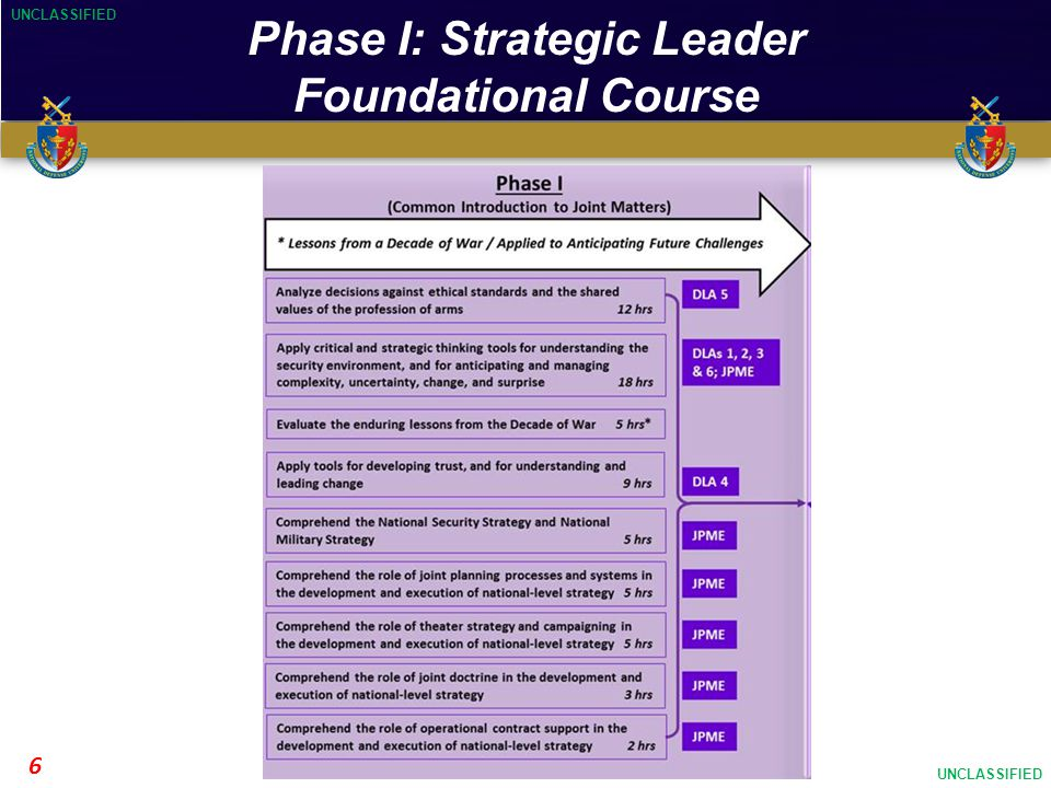 UNCLASSIFIED Educating…Developing…Inspiring UNCLASSIFIED 6 Phase I: Strategic Leader Foundational Course