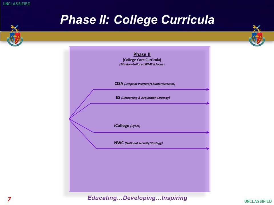UNCLASSIFIED Educating…Developing…Inspiring UNCLASSIFIED 7 Phase II: College Curricula