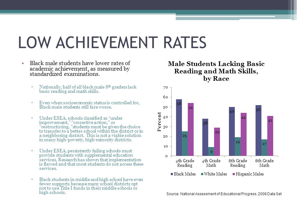 LOW ACHIEVEMENT RATES Black male students have lower rates of academic achievement, as measured by standardized examinations.