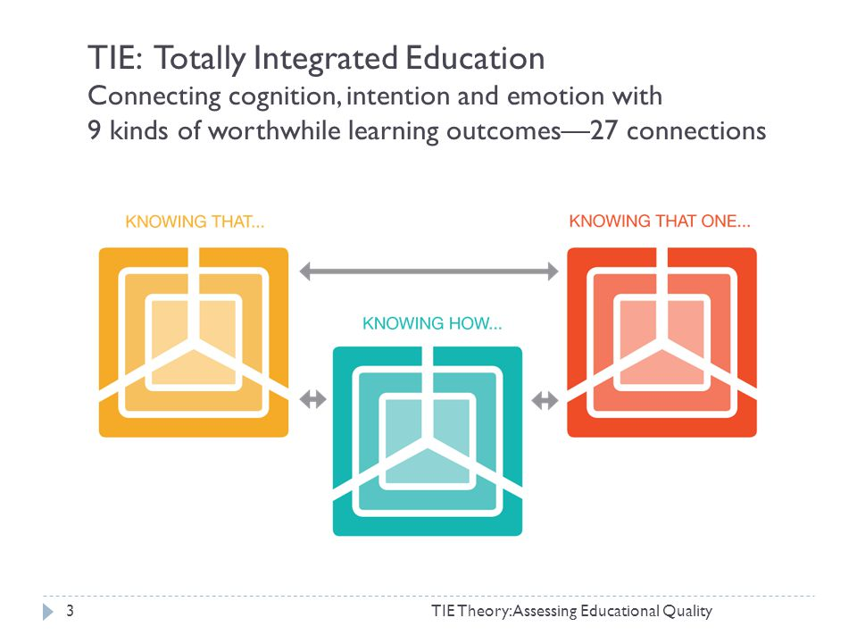 TIE Theory: Assessing Educational Quality3 TIE: Totally Integrated Education Connecting cognition, intention and emotion with 9 kinds of worthwhile learning outcomes27 connections