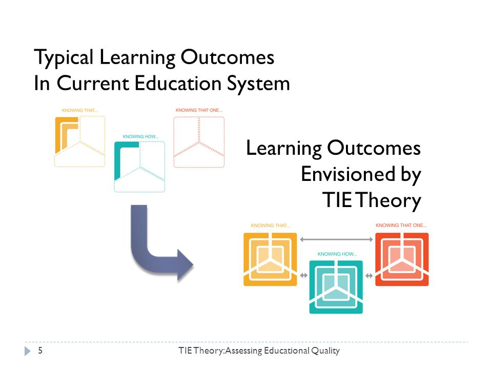 5 Typical Learning Outcomes In Current Education System Learning Outcomes Envisioned by TIE Theory