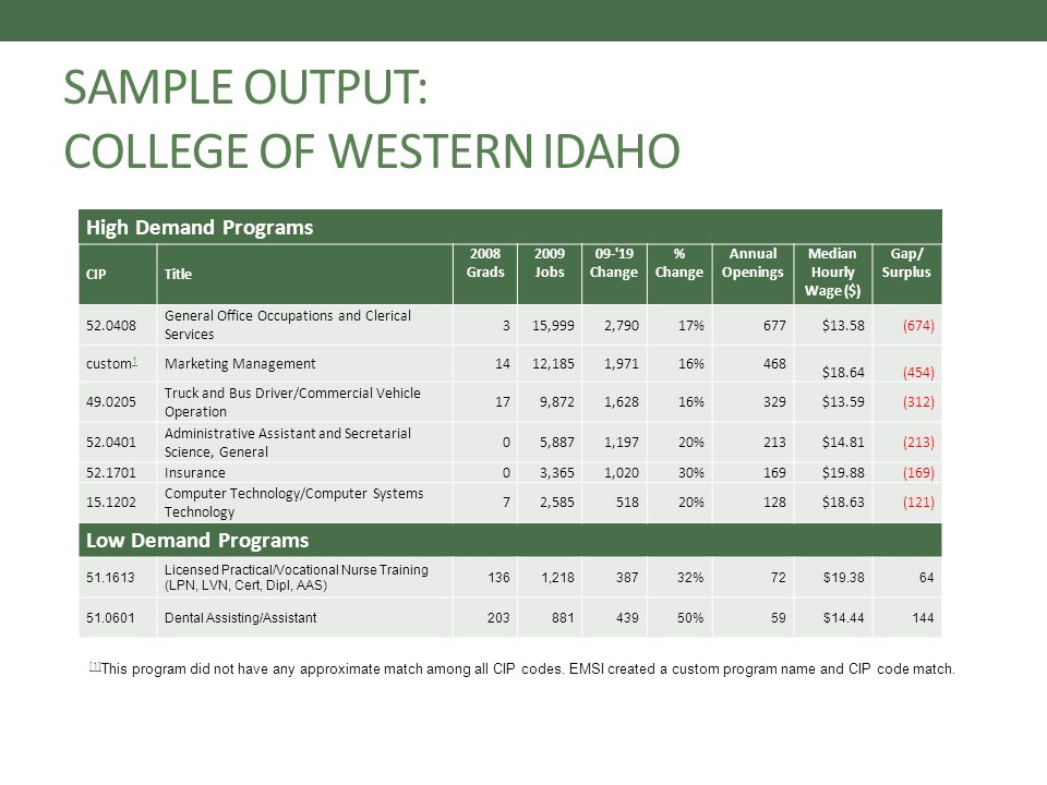 SAMPLE OUTPUT: COLLEGE OF WESTERN IDAHO High Demand Programs CIPTitle 2008 Grads 2009 Jobs 09- 19 Change % Change Annual Openings Median Hourly Wage ($) Gap/ Surplus 52.0408 General Office Occupations and Clerical Services 315,9992,79017%677$13.58 (674) custom 1 1 Marketing Management1412,1851,97116%468 $18.64 (454) 49.0205 Truck and Bus Driver/Commercial Vehicle Operation 179,8721,62816%329$13.59 (312) 52.0401 Administrative Assistant and Secretarial Science, General 05,8871,19720%213$14.81 (213) 52.1701Insurance03,3651,02030%169$19.88 (169) 15.1202 Computer Technology/Computer Systems Technology 72,58551820%128$18.63 (121) Low Demand Programs 51.1613 Licensed Practical/Vocational Nurse Training (LPN, LVN, Cert, Dipl, AAS) 1361,21838732%72$19.3864 51.0601Dental Assisting/Assistant20388143950%59$14.44144 [1] [1] This program did not have any approximate match among all CIP codes.