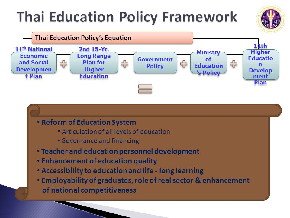 11 th National Economic and Social Developmen t Plan 2nd 15-Yr. Long Range Plan for Higher Education Government Policy Ministry of Education s Policy