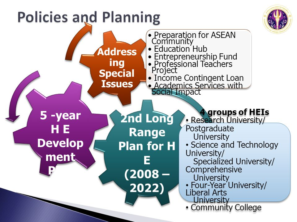 2nd Long Range Plan for H E (2008 – 2022) Address ing Special Issues 5 -year H E Develop ment Plan Preparation for ASEAN Community Education Hub Entre