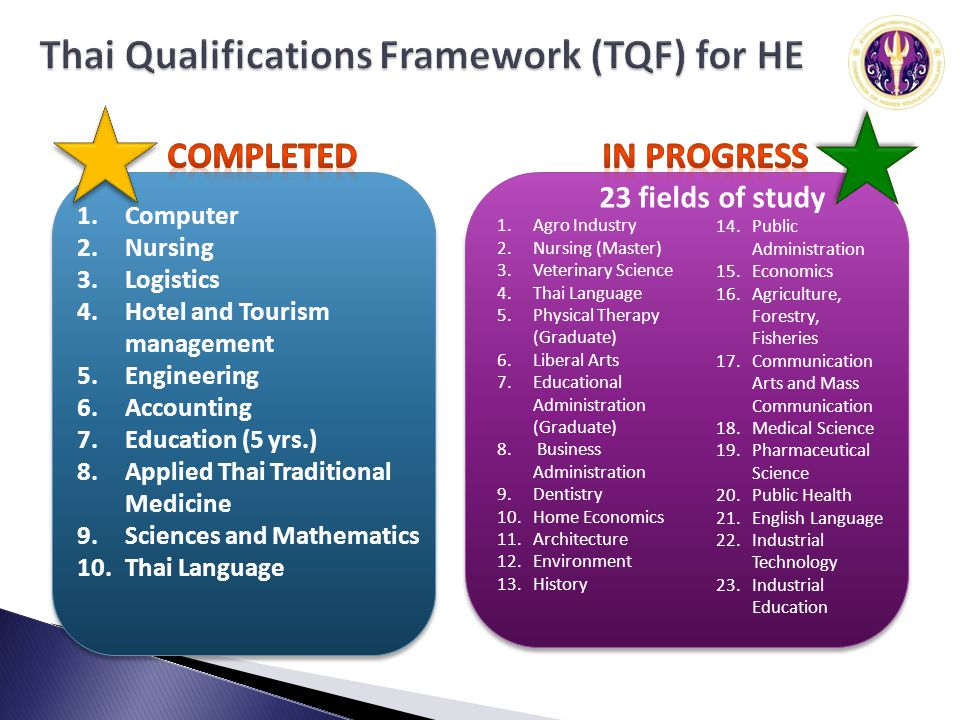 1.Computer 2.Nursing 3.Logistics 4.Hotel and Tourism management 5.Engineering 6.Accounting 7.Education (5 yrs.) 8.Applied Thai Traditional Medicine 9.