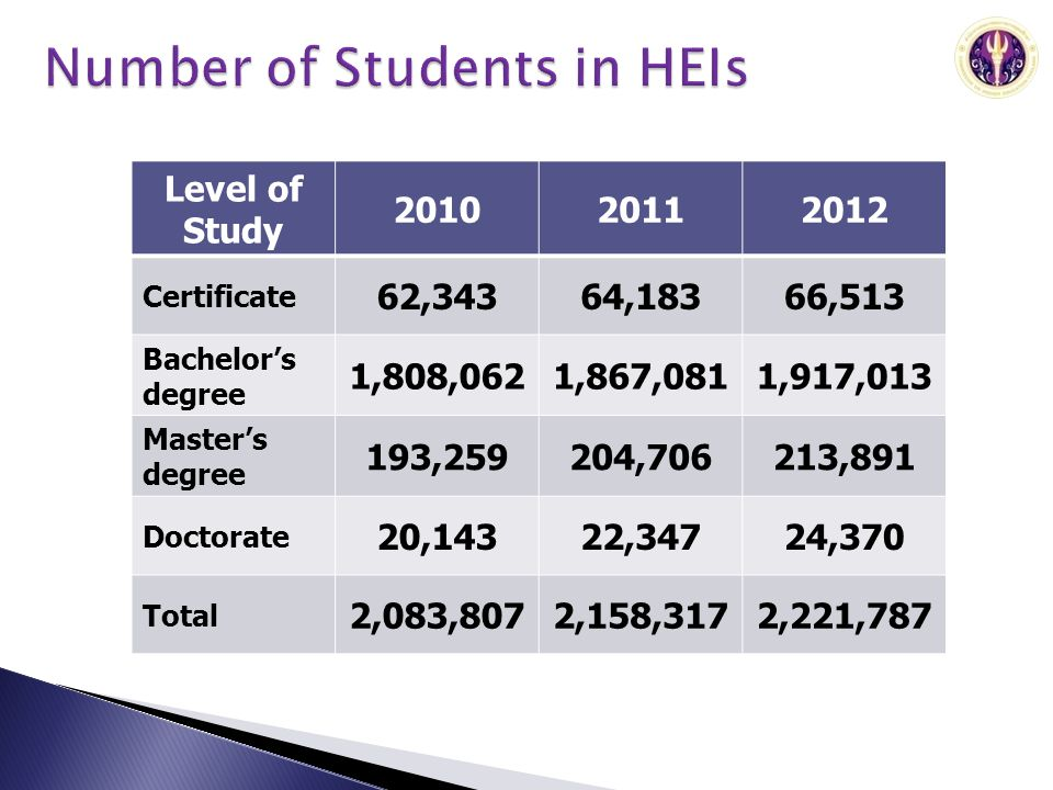 Level of Study 201020112012 Certificate 62,34364,18366,513 Bachelors degree 1,808,0621,867,0811,917,013 Masters degree 193,259204,706213,891 Doctorate