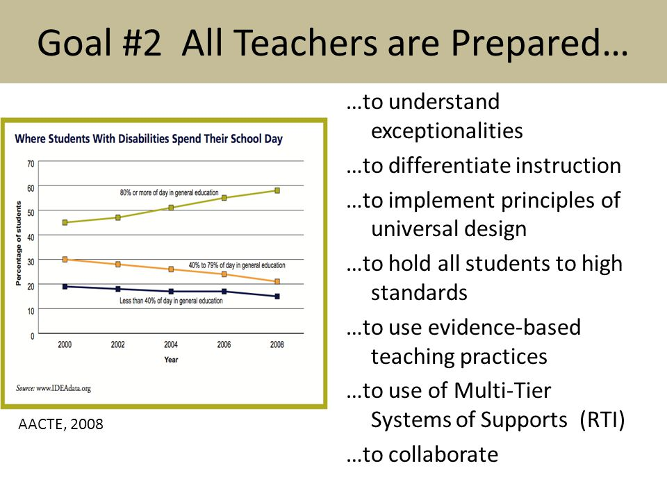 Goal #2 All Teachers are Prepared… …to understand exceptionalities …to differentiate instruction …to implement principles of universal design …to hold all students to high standards …to use evidence-based teaching practices …to use of Multi-Tier Systems of Supports (RTI) …to collaborate AACTE, 2008