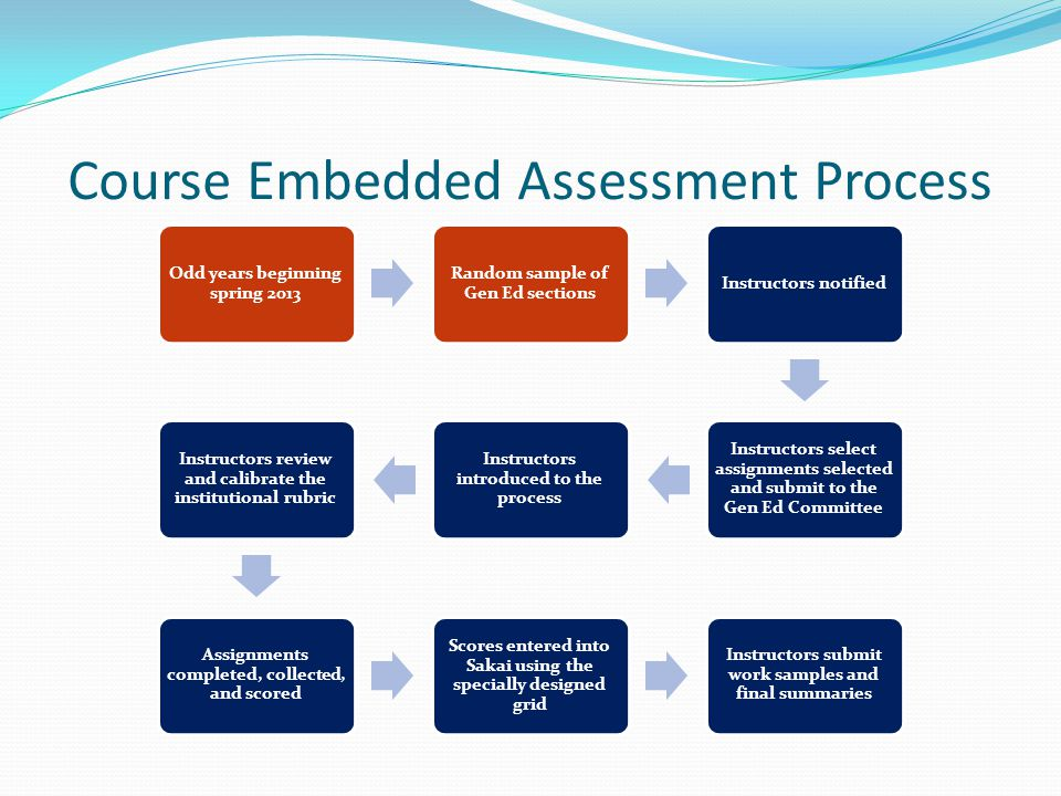 Course Embedded Assessment Process Odd years beginning spring 2013 Random sample of Gen Ed sections Instructors notified Instructors select assignment