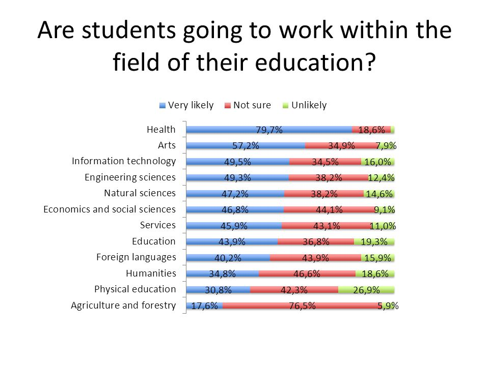 Are students going to work within the field of their education?