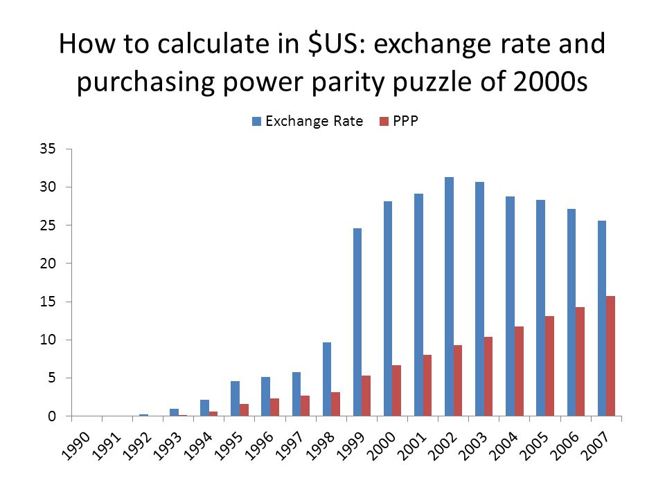 How to calculate in $US: exchange rate and purchasing power parity puzzle of 2000s