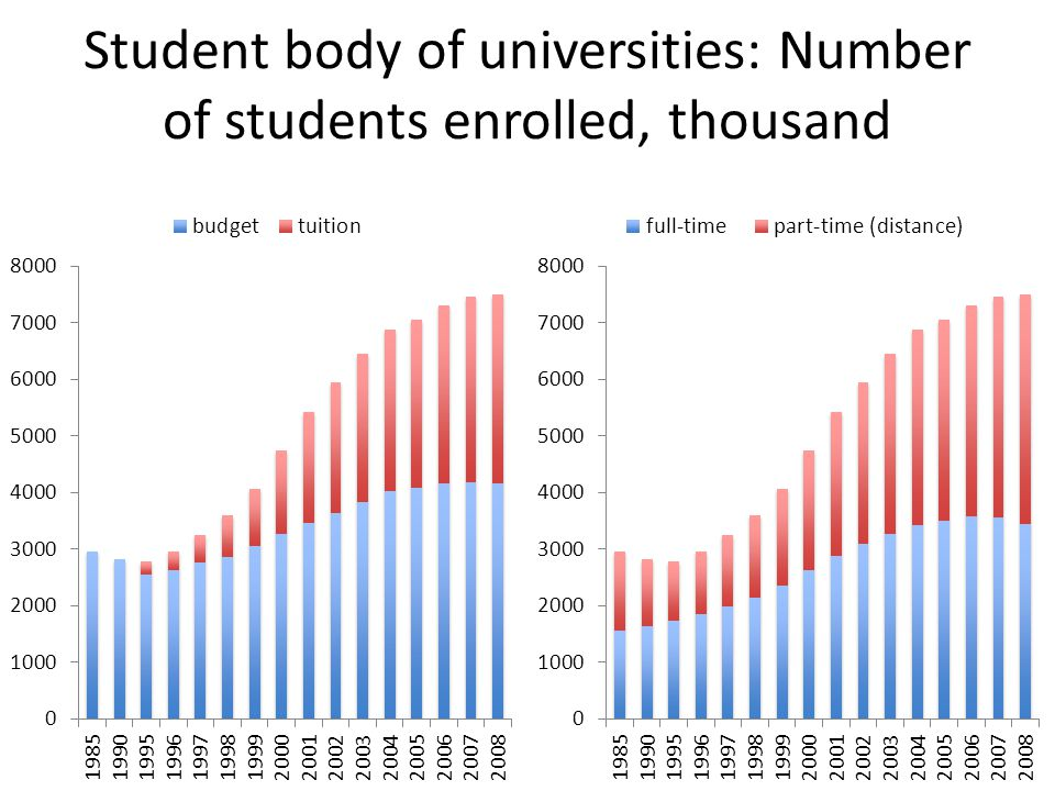 Student body of universities: Number of students enrolled, thousand