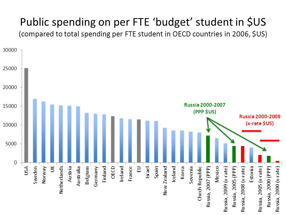 Public spending on per FTE budget student in $US (compared to total spending per FTE student in OECD countries in 2006, $US)